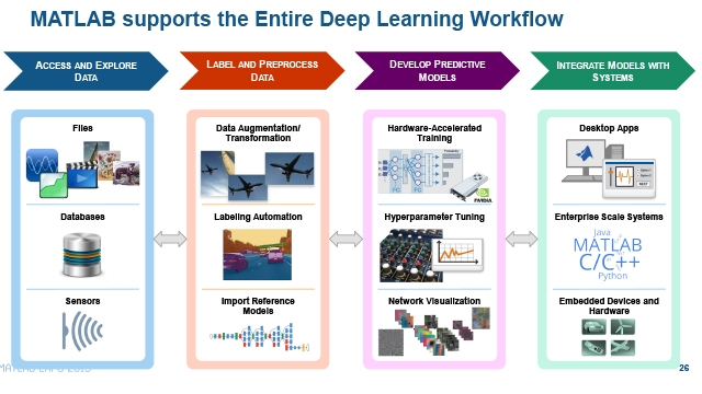 Deep Learning and Reinforcement Learning Workflows in AI