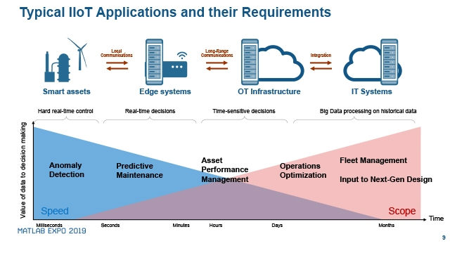Industrial IoT and Digital Twins