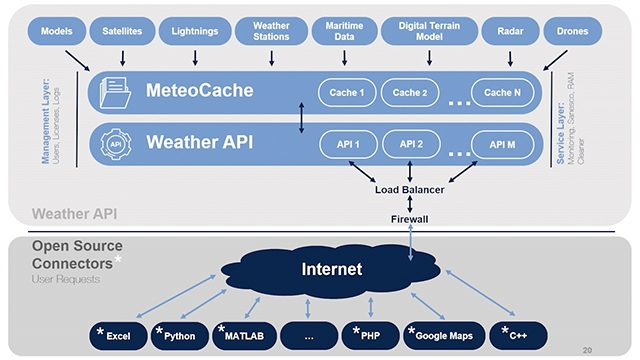 Learn how any sort of weather data can be accessed via MATLAB, including historical, current, and forecast data of all kinds ( e.g. model, radar, satellite and weather station data). MATLAB EXPO 2019.