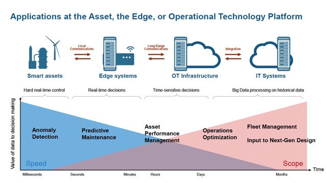 Industry 4.0 and Digital Twins