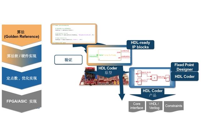 将算法部署到FPGA/ASIC硬件