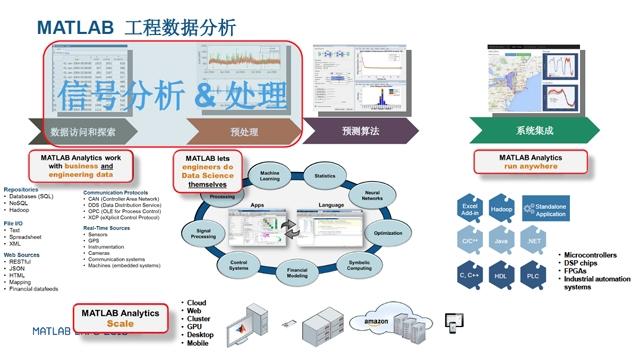 信号处理技术在工程数据分析中的应用