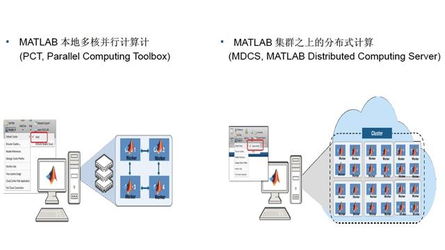MATLAB与Spark/Hadoop相集成:实现大数据的处理和价值挖掘