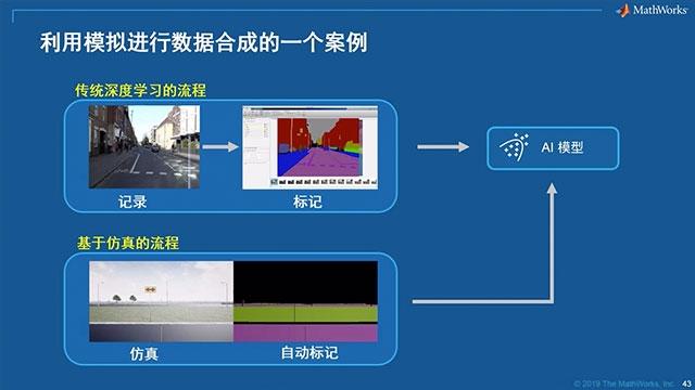 使用MATLAB®和Simulink®成功设计并将AI集成到下一代智能互联系统中。