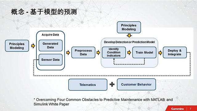 针对国六数据较少的问题,以Simulink 为平台建立多重机理模型耦合,并将数学模型部署到云端,对百万级车辆的特征化模型回滚,实现国六系统健康状态预测。