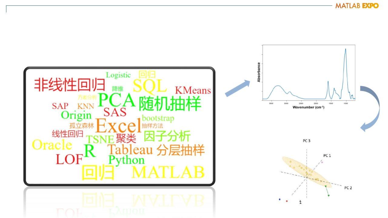 无处不在的数字分析 - 企业数据分析平台建设