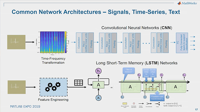 Learn how to apply deep learning to applications in the signal, audio, time-series, and text domain.