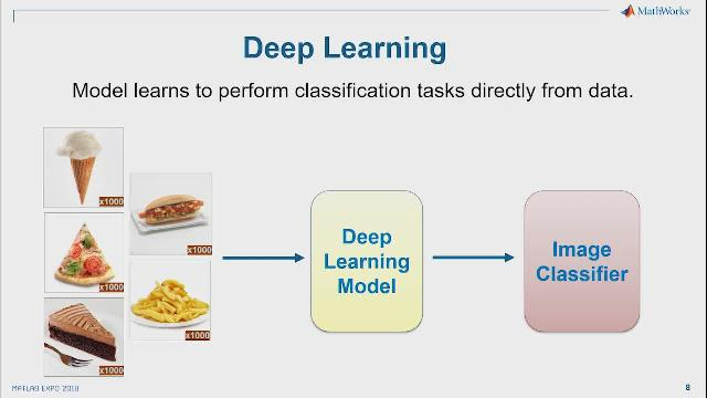 Gain practical knowledge of the domain of deep learning and discover new MATLAB® features that simplify these tasks and eliminate the low-level programming.