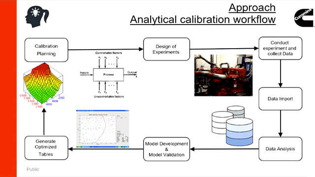 Learn how the challenges Cummins faced in optimizing performance calibrations to minimize emissions and maximize fuel economy have been addressed by using Optimization Toolbox and MATLAB based tools and functionalities.