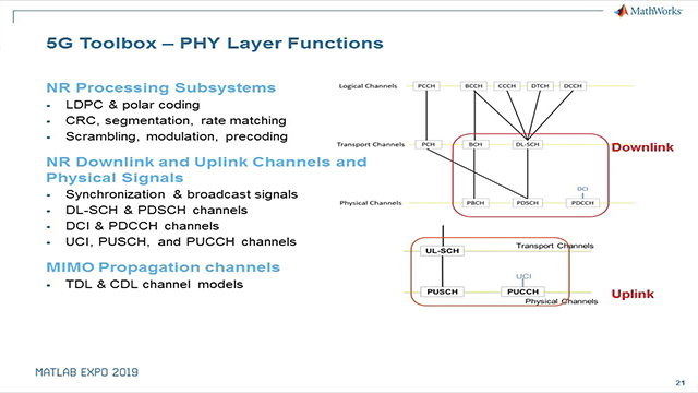 Learn about key capabilities of 5G Toolbox and how Lekha Wireless used 5G Toolbox for independent design, analysis, and verification during 5G NR Physical layer stack development.