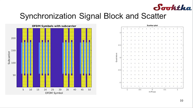 Learn how Sooktha Consulting Private Limited designs physical layers of 5G NR based on 3GPP specifications using MATLAB. The design will be used as reference for C-language implementation on x86/DSP and FPGA.