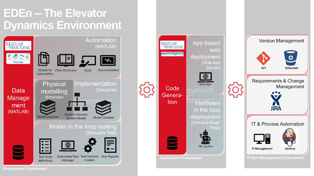 Digital Transformation in the Elevator Industry – Moving from Physical Testing to Simulation