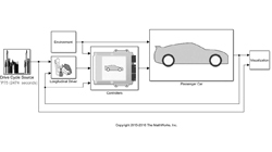 Full Vehicle Simulation for Electrification and Automated Driving Applications