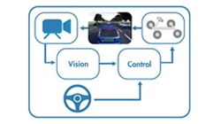 Automated Driving: Closed-Loop Design with Model Predictive Control and Sensor Fusion