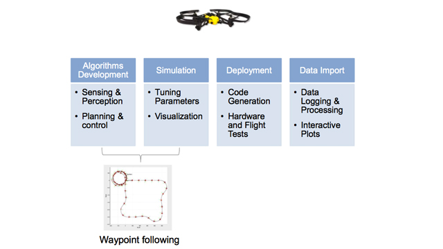 Model-Based Design for Autonomous Aerial Systems