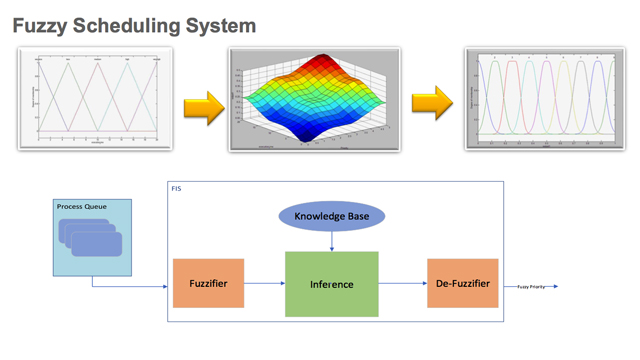 MATLAB and Simulink Modeling of a Fuzzy Scheduling Algorithm for an Operating System