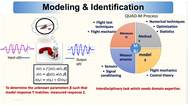 Modeling and Identification of a Rotary Wing Unmanned Aerial Vehicle
