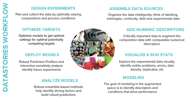 From Data Science to Business Value: Integrating Predictive Analytics into R&D and Manufacturing (Gent only)