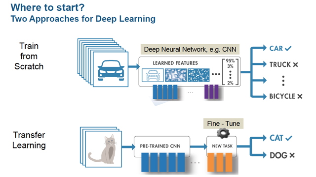 Demystifying Deep Learning