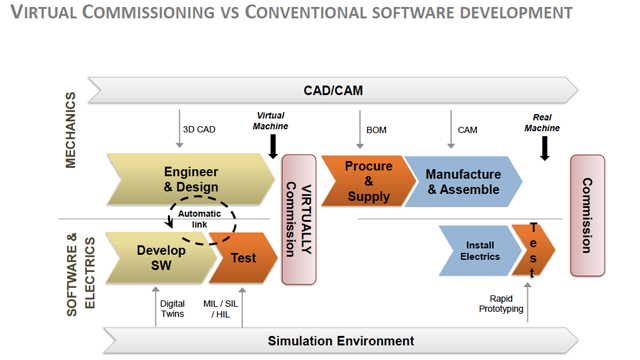 Model-Based Software Development of an AGV Using Sensor Simulation (Gent only)