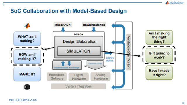 Adopting Model-Based Design for FPGA, ASIC, and SoC Development