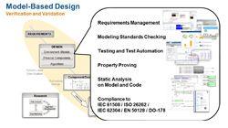 Verifikation und Validierung im Model-Based Design