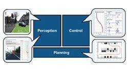 Entwicklung von ADAS Anwendungen wie Adaptiver Tempomat und Spurhalteassistent