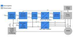 Echtzeitregelung elektrischer Antriebe mit Embedded Systemen