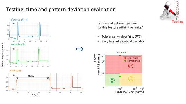 Predictive Maintenance mit MATLAB: Time Series Production Data Analysis