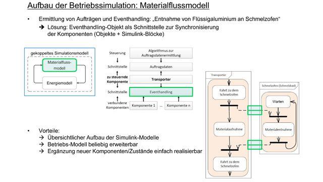 Hybride Materialfluss- und Energiesimulation eines Aluminium-Schmelz- und Druckgussbetriebs