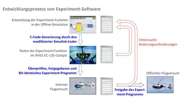 Die Entwicklung von Experimentfunktionen für den DLR-Forschungshubschrauber ACT/FHS