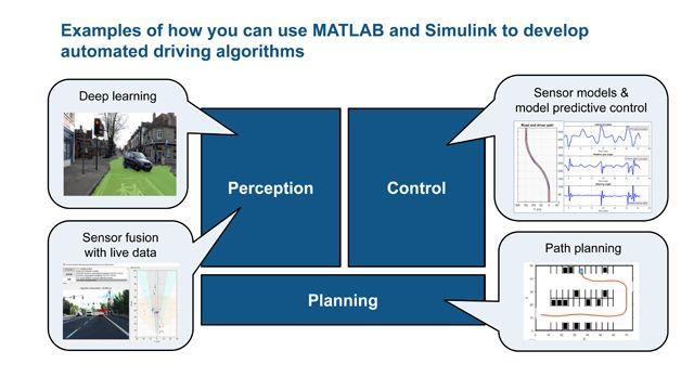 Automatisiertes Fahren: entwickelt mit MATLAB und Simulink