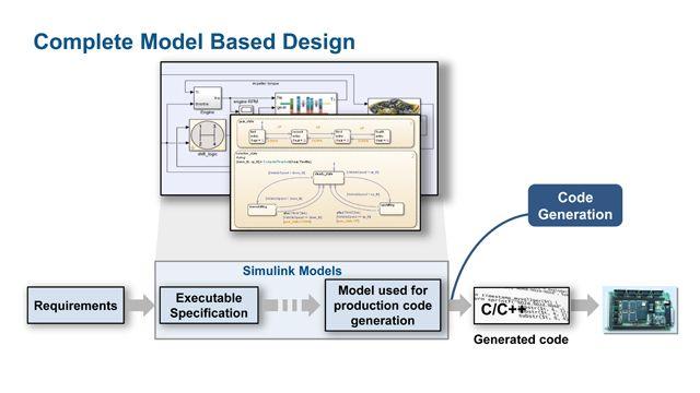 Verbesserte Modellqualität durch automatisierte Verifikation