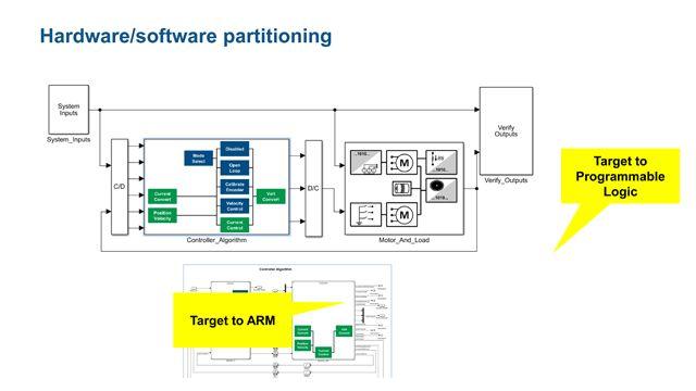 Hardware und Software Co-Design für die Steuerung von Motoren