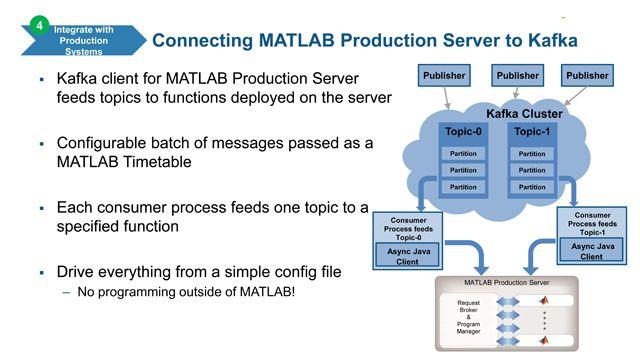 Skalierung von MATLAB Analytik mit Kafka und Cloud Services