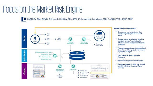 Risikomanagement und Risk Analytics (RMA) Dienstleistungen für die Finanzindustrie