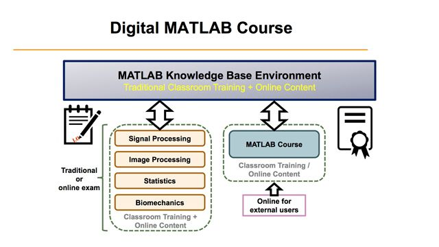 MATLAB for Engineers at Universities: From the Basics to Professional Use in Research and Industry