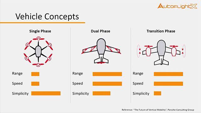 Teams auf der ganzen Welt arbeiten an bemannten eVTOL (electrical vertical takeoff and landing vehicles), die als Lufttaxis eingesetzt werden sollen. Erfahren Sie warum viele (vor allem technologische) Voraussetzungen gerade jetzt erfüllt sind.