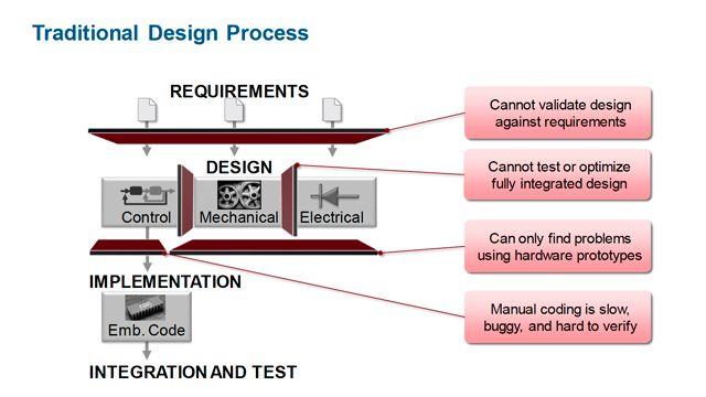 Master Class: Diseño de Sistemas Mecatrónicos