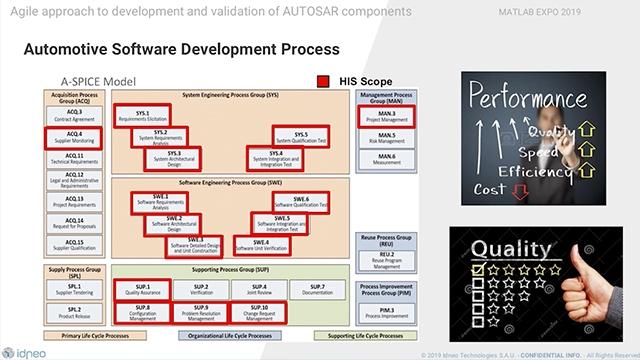 En la sesión vamos a presentar los avances que se han conseguido en IDNEO gracias al diseño basado en modelos con las herramientas de MathWorks, que ha conllevado mejoras significativas dentro de nuestro negocio auto.