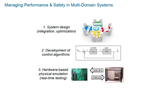 Managing Performance and Safety in a Multidomain Complex System with Model-Based Design