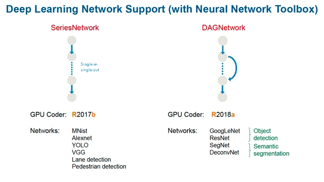 Deploying Deep Learning Networks to Embedded GPUs and CPUs