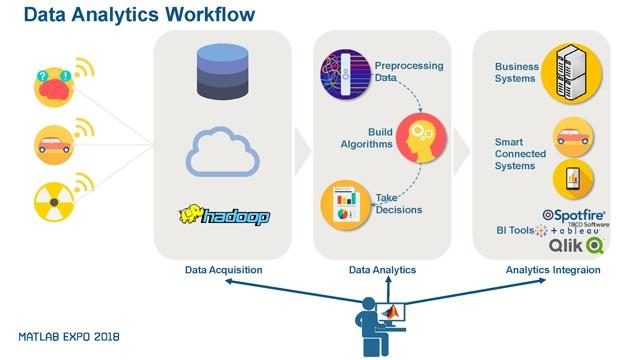 Déploiement d'applications MATLAB dans des Systèmes d'Information