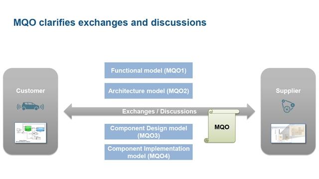 Définition d'un standard qualité Model-Based Design entre constructeurs et équipementiers automobiles