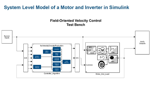 Designing Efficient Power Electronics Systems Using Simulation