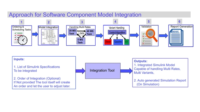 Automation of Software Component Model Integration