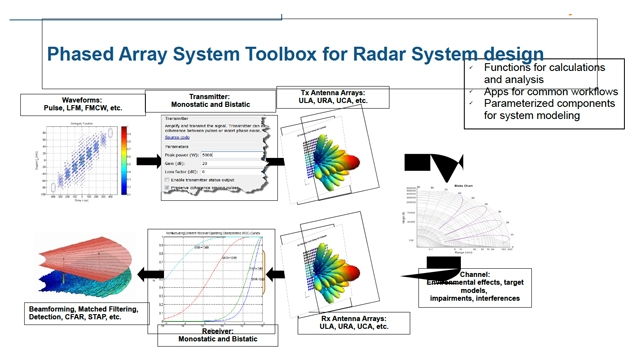 Designing and Integrating Antenna Arrays with Multi-Function Radar Systems