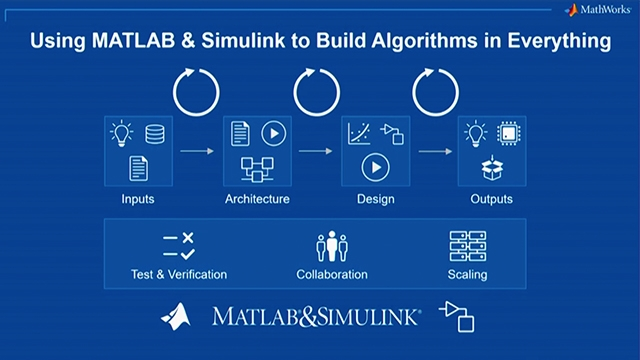 Learn about new capabilities in the MATLAB and Simulink product families in Release 2019a.