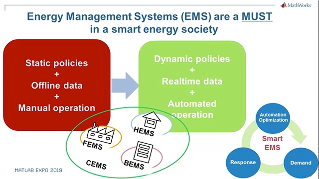 Learn how MATLAB, Simulink, and Simscape help engineers design energy management systems that optimally respond to changing conditions. Use data analytics to predict and optimize. Use Model-Based Design to design, implement, and test.