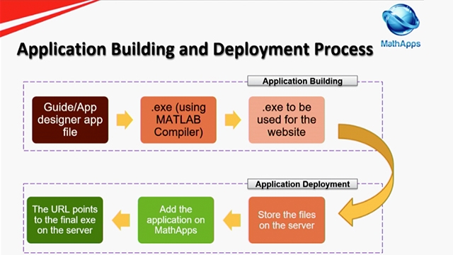 Learn how Mahindra & Mahindra Ltd leverages the capabilities in MATLAB to create a process that enables democratization (giving the power of calculations to all designers at their disposal) of concept-level engineering calculations and data analysis.